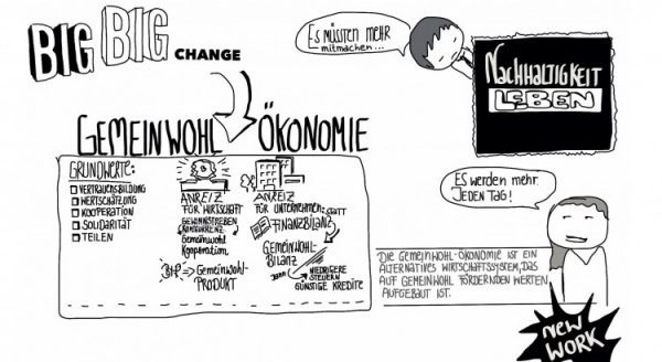 21. September – Workshop Gemeinwohlökonomie